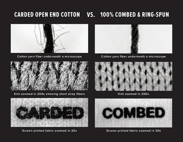 ringspun-vs-carded